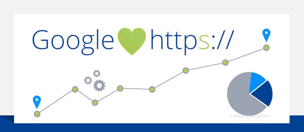 امتیاز دهی گوگل به ssl و تاثیر آن در سئو