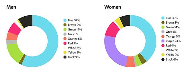 رنگ های مورد علاقه مردان و زنان