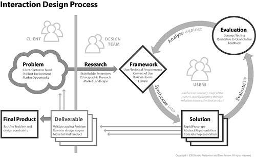 طراحی تعاملی